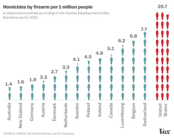 Homicides by firearm chart